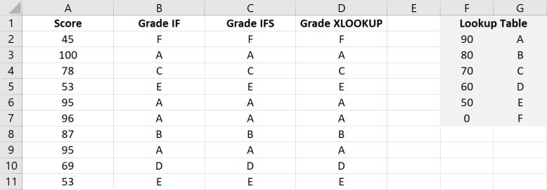 การเขียน IF IFS และ XLOOKUP เพื่อสร้างเงื่อนไขหลายชั้นใน Excel